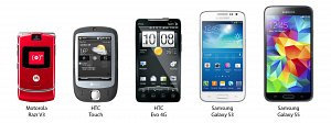 My list of 5 cell phones